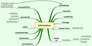 how to make a mind map wikit With information mapping word template