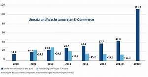 Online Handel Aufbauen : bmwi digitalisierung und technologische herausforderungen ~ Watch28wear.com Haus und Dekorationen