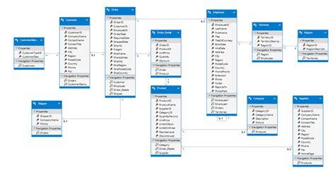 creating    model  entity framework
