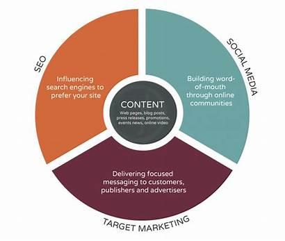 Marketing Social Ecosystem System Digital Jb Internet