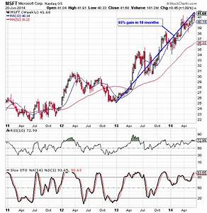 Msft Stock Chart Microsoft Stock Chart Analysis Wyatt Investment Research