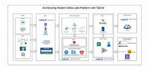 Modern Data Architecture With Delta Lake Using Talend