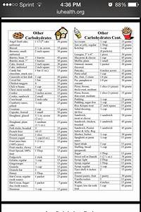 Carbohydrate Counting Chart Carb Counting Reference Chart These Are Rounded Carb