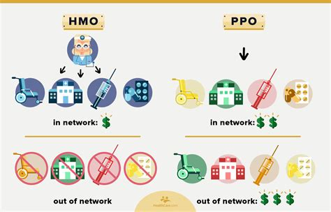 Health care in the united states. Health Insurance Network Types: What are HMOs and PPOs?