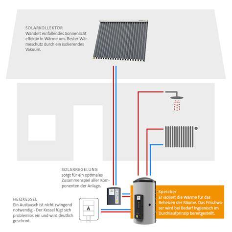 speicher für heizung und warmwasser aufbau einer solaranlage aufbau einer thermischen