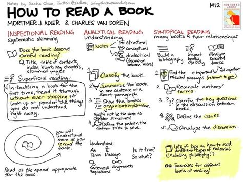How To Read A Book 3 Strategies For Critical Reading