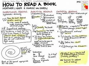 how to read a book 3 strategies for critical reading With the efficient way to read the book ideas