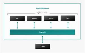 An Introduction To Hyperledger Besu U2019s Plugin Api