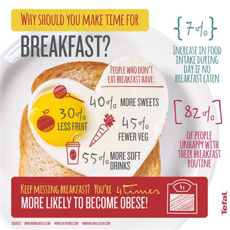 Why You Should Make More Time For Breakfast | Tefal Blog ...