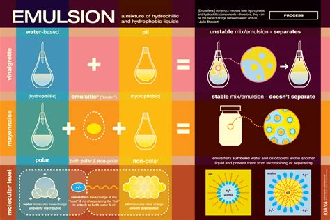 cuisine emulsion emulsion tv poster 2 science fare