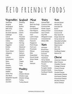 Keto Food List For Beginners