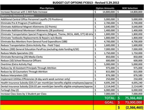 sample hr budget template sampletemplatess