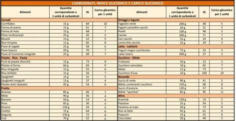 valore glicemico alimenti indice glicemico e carico glicemico perch 233 sono