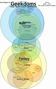 46 Best Venn Diagram Images On Pinterest