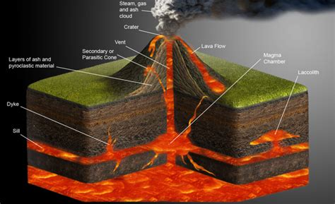 volcano  weak spot   earths crust  molten
