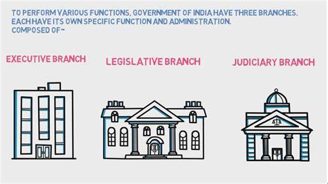 legislative executive  judiciary branches  indian government youtube