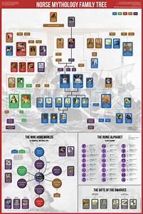 Norse Mythology Family Tree Greek Mythology Family Tree