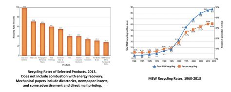 Advancing Sustainable Materials Management Facts And