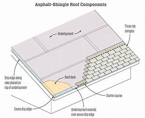 Asphalt Roof Shingling Basics