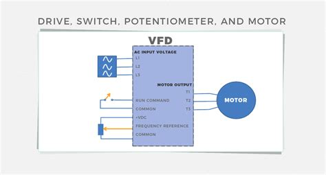 Variable Frequency Drive Vfd How Running With