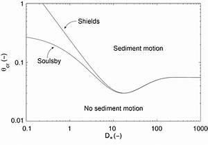 5  Shields Diagram Showing The Critical Shields Boundary