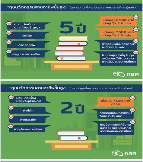 กสศ.ประกาศแล้ว 43 สถานศึกษาร่วมโครงการทุนนวัตกรรมสายอาชีพ ...