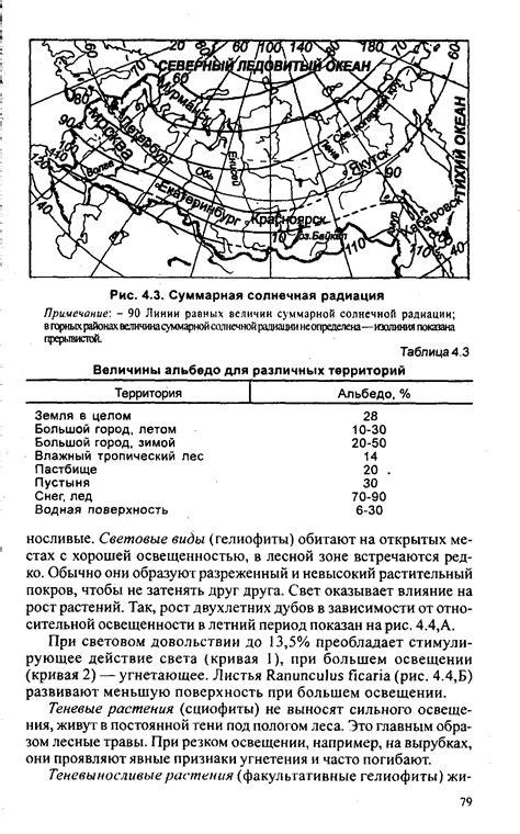 Суммарная солнечная радиация в чите школьные знания.com