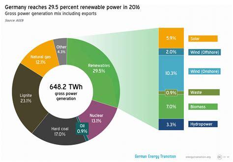 energy deutschland renewable energy production stagnates in germany in 2016 reneweconomy