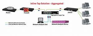 Network Taps From Usrobotics