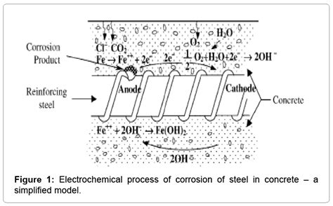 Steel-structures-electrochemical