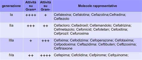 cefuroxima nella profilassi delle endoftalmiti post