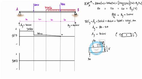 Construct A Diagram Of A Hanging From A Scale by Shear And Bending Moment Diagram Exle 5 Mixed