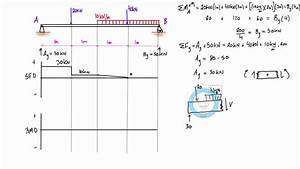 Shear Force And Bending Moment Diagram Example  5  Mixed Distributed And Point Loads