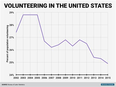 united states bureau of statistics bls volunteering chart business insider