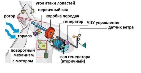 Ветрогенератор без лопастей Ветрогенератор своими руками.