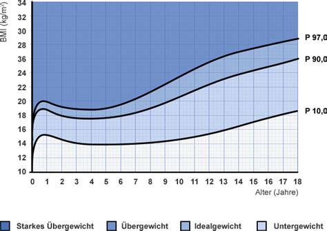 bmi rechner berechnen sie ihr idealgewicht edeka