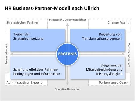 hr business partner modell nach ullrich presentationload
