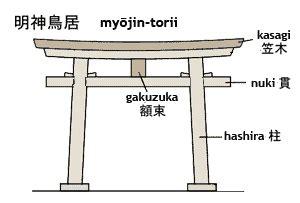Japanisches Tor Kaufen by Bauten Schreine Torii Religion In Japan