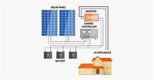 Solar Power System 101  Facts  Quick Guide  And More
