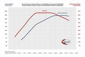 Techart Reveals Power Up Kit For Porsche Macan Diesel S