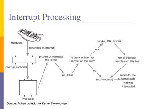 Input Amp Output