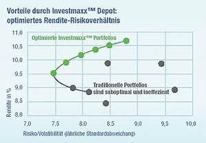 Rendite Fonds Berechnen : investmaxx stop go depot das erfolgskonzept f r jede b rsenlage ein depot ~ Themetempest.com Abrechnung