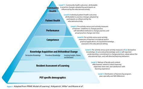 educational impact model   nas milestones gme today