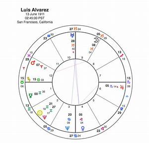 Luis Alvarez – Plutonian Physicist | Capricorn Astrology ...