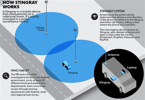 stingray phone tracker cr4 entry who s spying on your cell phone