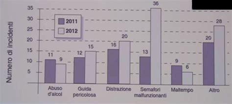 Test Ingresso Matematica Università Test Ingresso Luiss Logica Matematica Grafico A Barre