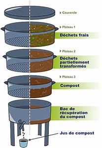 Composteur D Appartement : lombricomposteur sois le changement que tu veux voir dans ce monde ~ Preciouscoupons.com Idées de Décoration