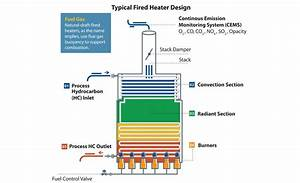 Improving Fired Heater Performance