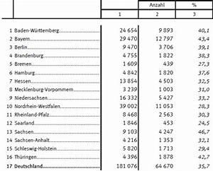 Elterngeld Berechnen Bayern : der v ter blog statistik ~ Themetempest.com Abrechnung