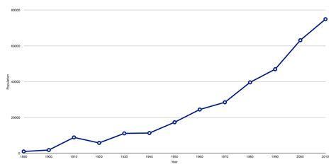 File:Medford population growth.png - Wikimedia Commons